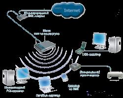 Простая беспроводная сеть для небольшого офиса или домашнего использования (Small Office / Home Office - SOHO)...
